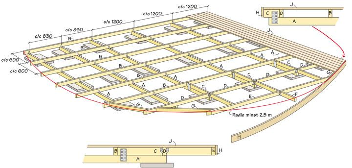 Bygg en svängd altan