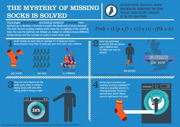 Äntligen vet vi varför den ena strumpan alltid försvinner i tvätten